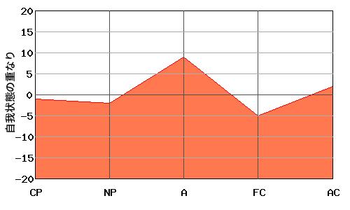逆V型エゴグラムの上司とW型エゴグラムの部下のオーバーラップ・エゴグラム例