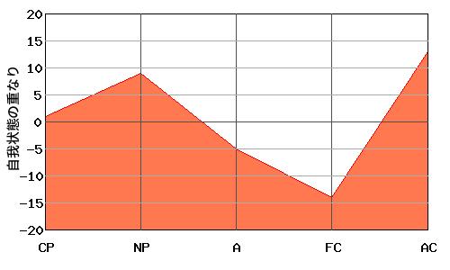 V型エゴグラムの男性とN型エゴグラムの女性のオーバーラップ・エゴグラム例