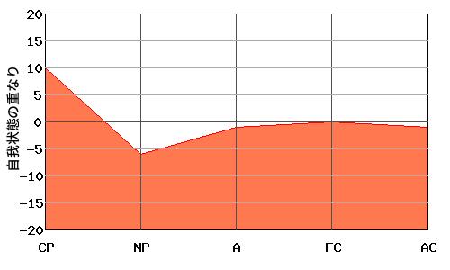 逆W型エゴグラムの男性とW型エゴグラムの女性のオーバーラップ・エゴグラム例