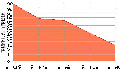 【CP】が高いエゴグラム・パターン例