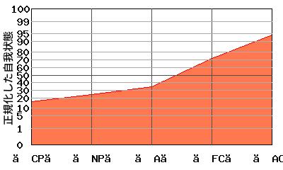 『右肩上がり型』エゴグラムの変型パターン:全体的に低いが【AC】と【FC】が高い