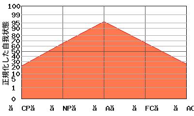 典型的な『逆V型』のエゴグラム・パターン