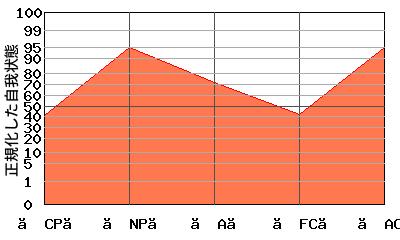 典型的な『N型』のエゴグラム・パターン