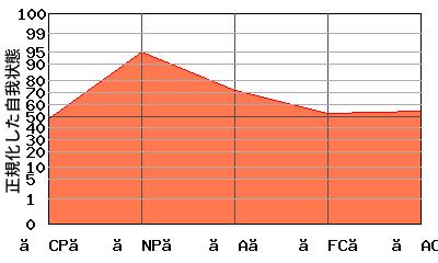 『への字型』エゴグラムの変型パターン3:『N型』と『への字型』の中間的なパターン