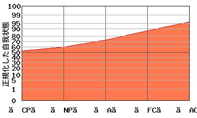 『右肩上がり型』エゴグラムの変型パターン:高低差が小さく全体的に高い