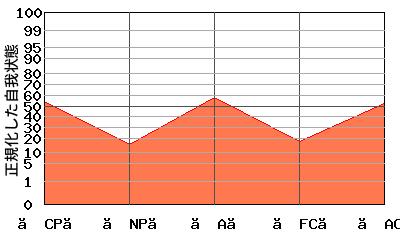 『W型』エゴグラムの変型パターン:全体的に低い