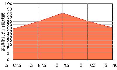 『逆V型』エゴグラムの変型パターン:高低差が小さく全体的に高い