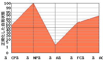 【NP】が高いエゴグラム・パターン例