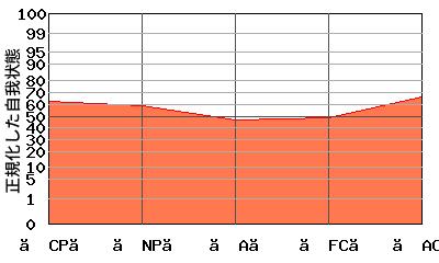 エゴグラムによる性格診断結果チャート