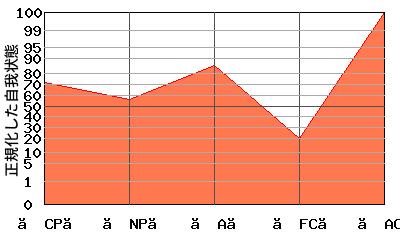 【AC】が高いエゴグラム・パターン例