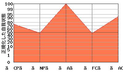W型エゴグラム・パターン例