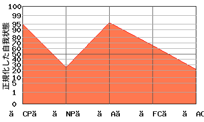 【FC】の代わりに【A】が高い 『逆N型』エゴグラムの変型パターン