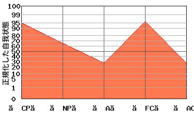 【NP】の代わりに【A】が低い『逆N型』のエゴグラム・パターン