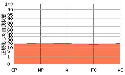 『平坦型』エゴグラムの特殊パターン:全体的に低い