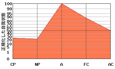 Aが高いエゴグラム・パターン例