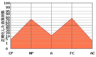 M型エゴグラム・パターンを持つ女性のエゴグラム例