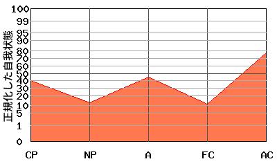 W型エゴグラム・パターンを持つ部下のエゴグラム例