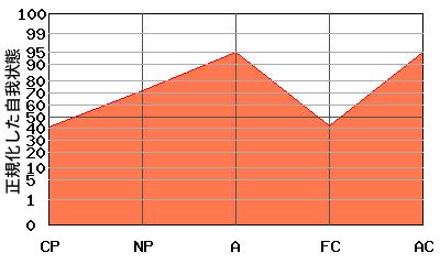 NPの代わりにAが高い『N型』のエゴグラム・パターン