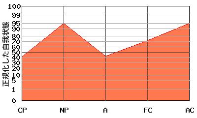 FCの代わりにAが低い『N型』のエゴグラム・パターン