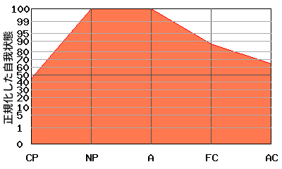 NPが高いエゴグラム・パターン例
