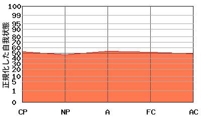 典型的な『平坦型』のエゴグラム・パターン