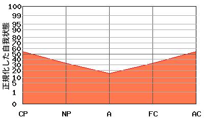 『V型』エゴグラムの変型パターン:全体的に低い