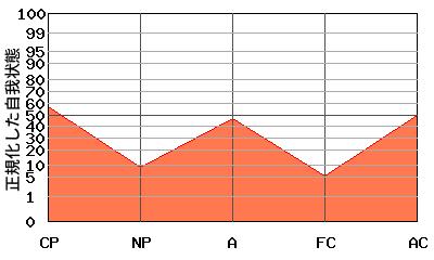 W型エゴグラム・パターンを持つ女性のエゴグラム例