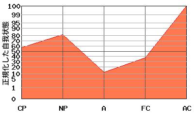 ACが高いエゴグラム・パターン例