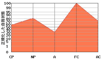M型エゴグラム・パターン例