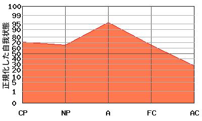 『逆N型』エゴグラムの変型パターン:『逆N型』と『逆V型』の中間的なパターン