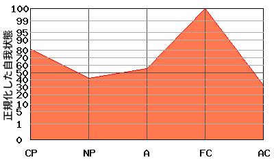 逆N型エゴグラム・パターン例