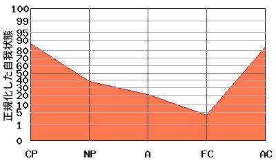 V型エゴグラム・パターンを持つ男性のエゴグラム例