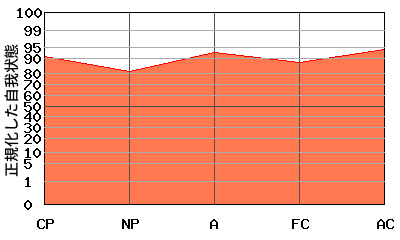 右肩上がり型エゴグラム・パターン例
