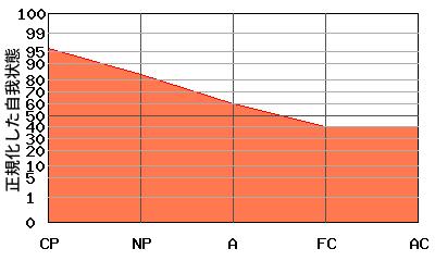 『右肩下がり型』エゴグラムの変型パターン:『右肩下がり型』と『逆への字型』の中間的なパターン