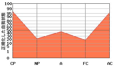 『V型』エゴグラムの変型パターン:『V型』の変型パターン『なべ底型』と『W型』の中間的なパターン
