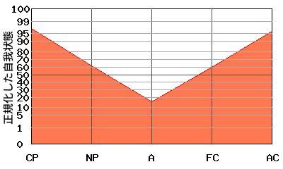 Aが低い典型的な『V型』のエゴグラム・パターン