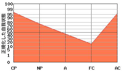 FCが低い典型的な『V型』のエゴグラム・パターン